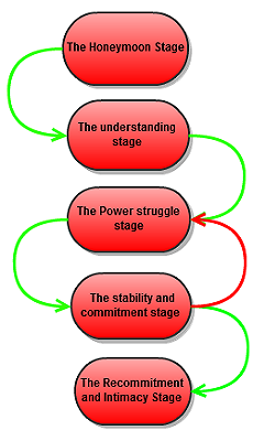 The-five-stages-of-a-committed-relationship