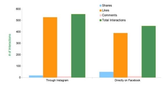 Instagram on Facebook get 23% more engagement