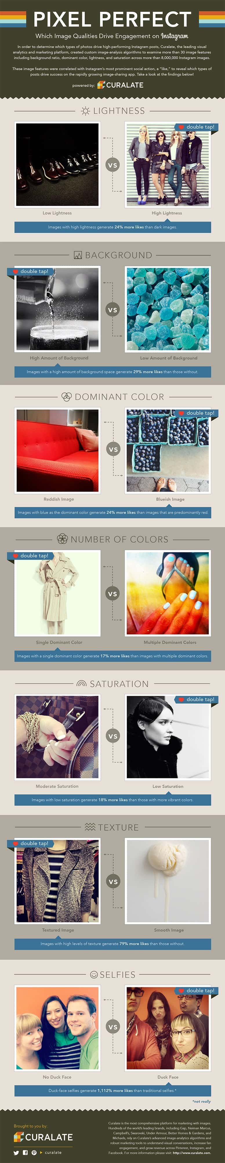 infographic from Curalate