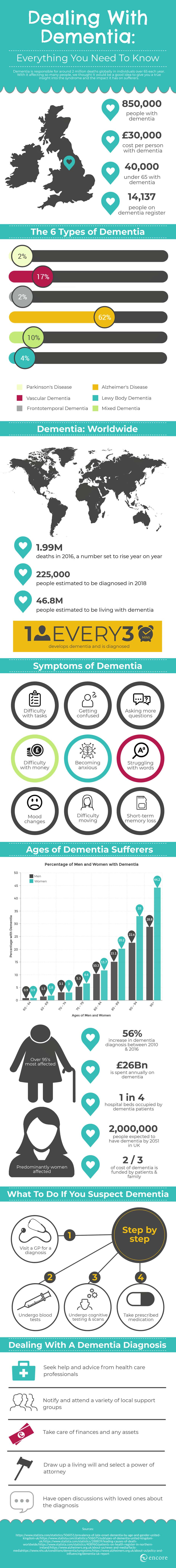 What is Dementia, How to deal with dementia